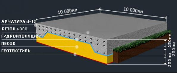 Монолитная плита фундамента ребристая плиты перекрытий каналов теплотрасс